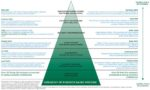 A sample hierarchy of evidence