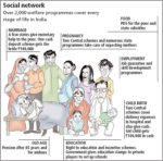 An overview of India's welfare programs (Illustration credit: Vaibhav Raghunandan)